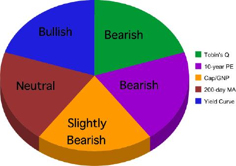 3 valuations, 1 trend, and 1 economic indicator = kinda bearish