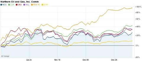 American Shale Oil Stocks