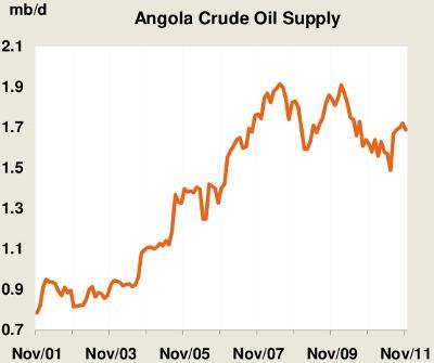 Angolan Oil Production