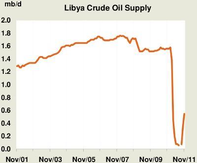 Libyan Oil Production