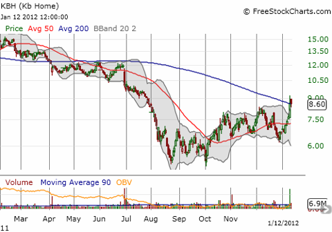 Kb Home is trading above its 200-day moving average (DMA) for the first time in 9 months