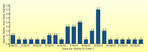 paid2trade.com number of days to cover short interest based on average daily trading volume for C