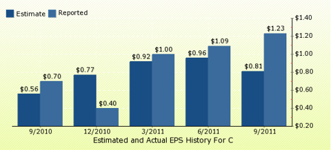 paid2trade.com Quarterly Estimates And Actual EPS results C