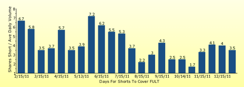 paid2trade.com number of days to cover short interest based on average daily trading volume for FULT