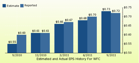 paid2trade.com Quarterly Estimates And Actual EPS results WFC