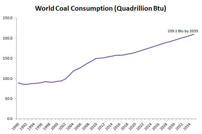 World Coal Consumption in Btu