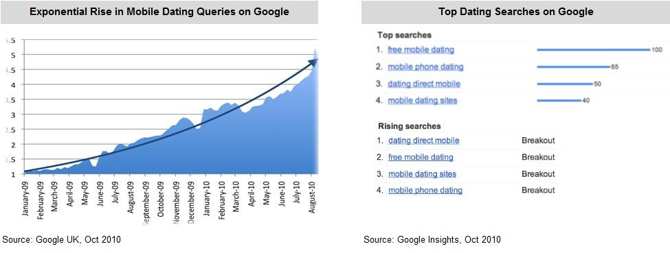 Google Mobile Dating Search