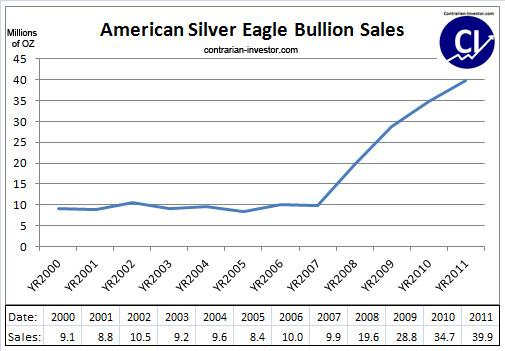 American Silver eagle bullion sales