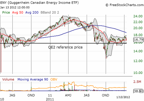 Since plunging to its lows in 2011, ENY has firmly held the QE2 reference price as support