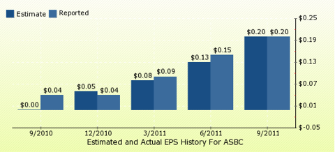 paid2trade.com Quarterly Estimates And Actual EPS results ASBC