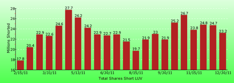 paid2trade.com short interest tool. The total short interest number of shares for LUV 
