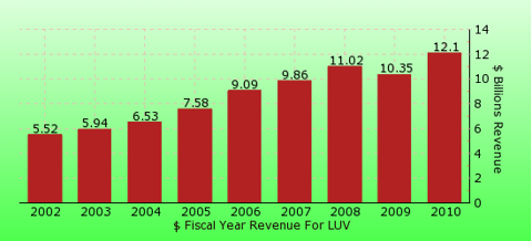 paid2trade.com revenue gross bar chart for LUV 