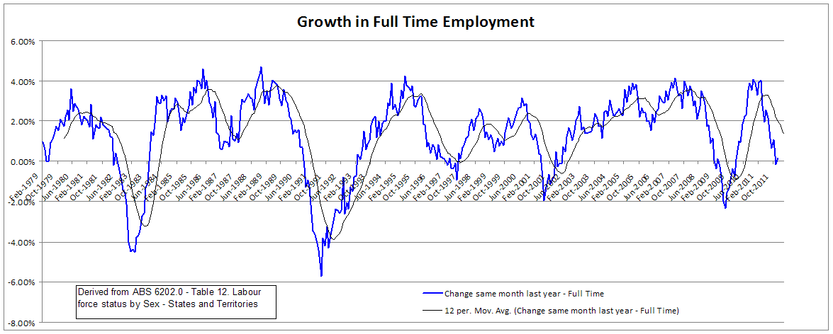 Full time employment growth