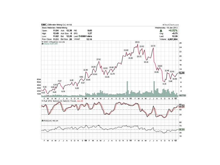 Description: http://stockcharts.com/c-sc/sc?s=SWC&p=W&yr=3&mn=0&dy=0&id=t92733862858&r=8107