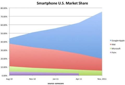Goog-Apple smartphone share
