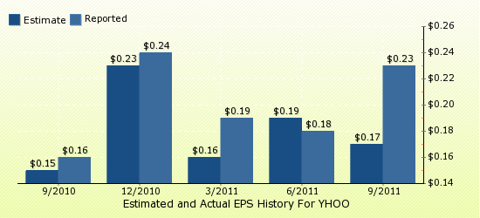 paid2trade.com Quarterly Estimates And Actual EPS results YHOO