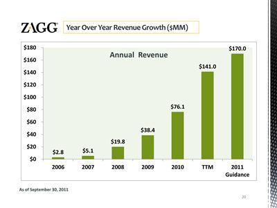 ZAGG annual revenue growth