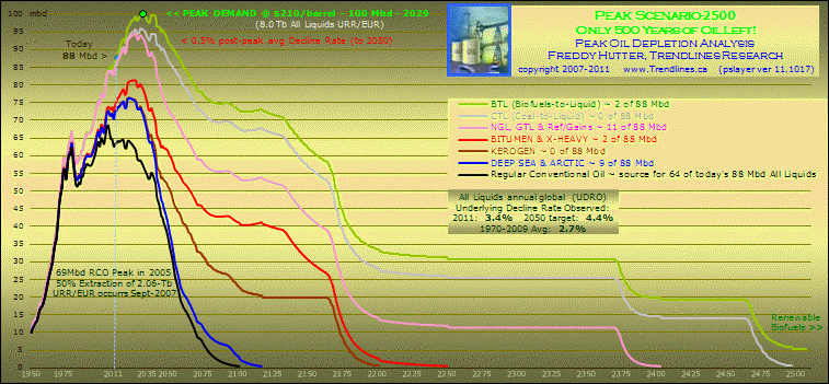 click to enlarge ... more peak oil charts @ my SA Instablog & website