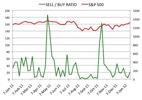 Insider Sell Buy Ratio January 20, 2012