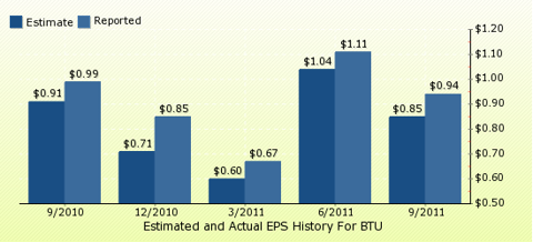 paid2trade.com Quarterly Estimates And Actual EPS results BTU 