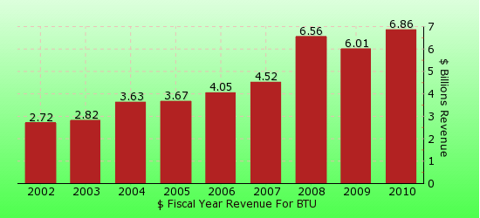 paid2trade.com revenue gross bar chart for BTU 