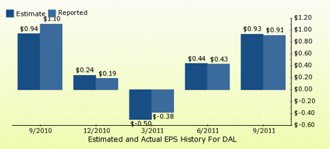 paid2trade.com Quarterly Estimates And Actual EPS results DAL 
