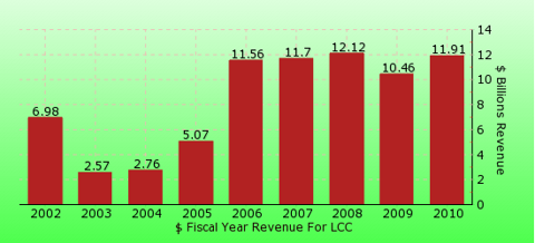 paid2trade.com revenue gross bar chart for LCC 