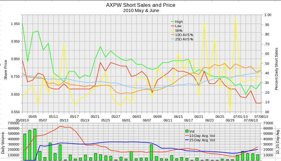 AXPW Daily Short Sales 2010 May and June