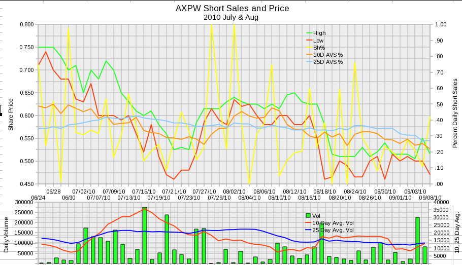 AXPW Daily Short Sales 2010 July and August