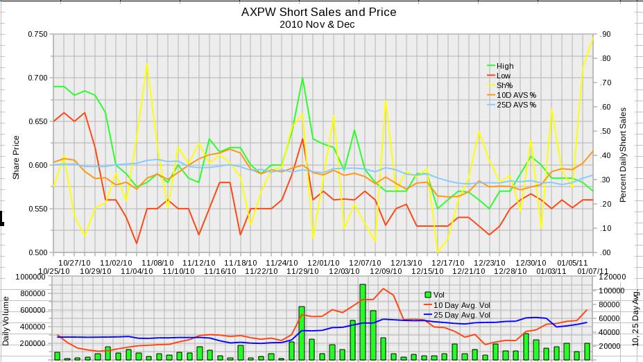 AXPW Daily Short Sales 2010 November and December