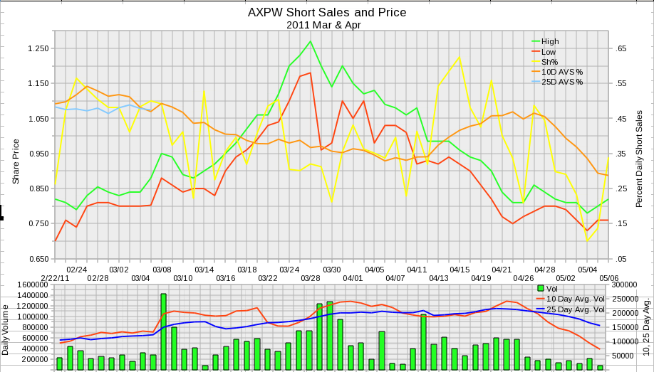 AXPW Daily Short Sales 2011 March and April