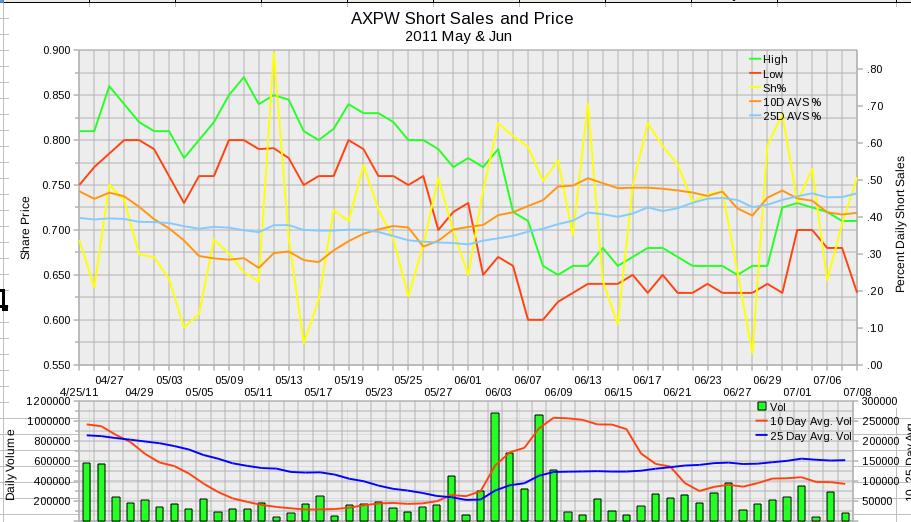 AXPW Daily Short Sales 2011 May and June