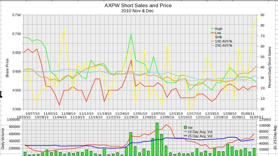 AXPW Daily Short Sales 2011 November and December