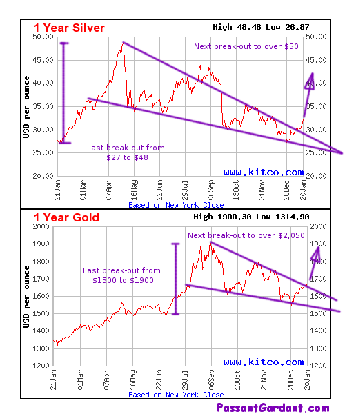 gold and silver break out from consolidation patterns
