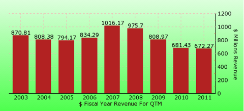paid2trade.com revenue gross bar chart for QTM