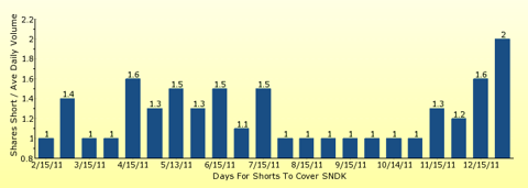 paid2trade.com number of days to cover short interest based on average daily trading volume for SNDK
