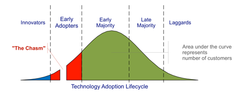 1.24.12 Tech Lifecycle.png