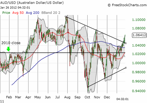 The Australian dollar is breaking out again versus the U.S. dollar