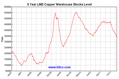LME copper warehouse