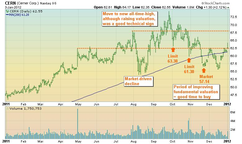 CERN daily stock graph