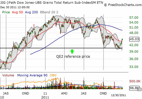 JJG bounces perfectly after retesting its QE2 reference price