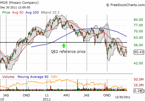 After the QE2 reference price twice provided support for MOS, the stock is now struggling to stay above 17-month lows