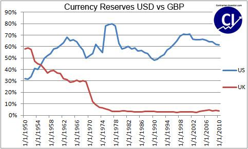 Currency Reserves