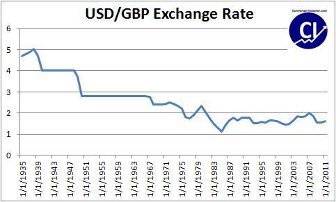 Exchange Rate Usd Gbp