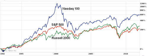 Nasdaq 100, S&amp;P 500, Russell 2000 performances for 1992-2012