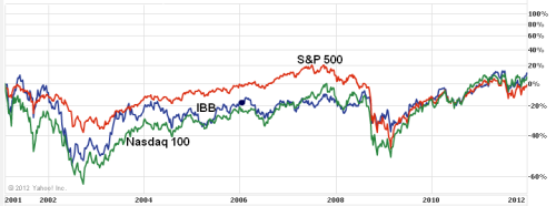S&amp;P 500, Nasdaq 100 and IBB, 2001-2012