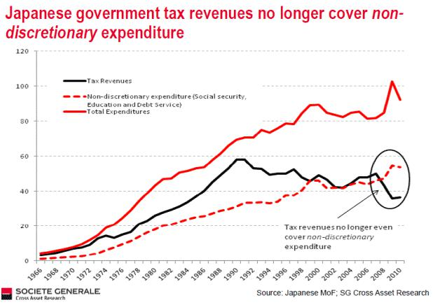 Tax Revenue No Longer Covers Non-discretionary Expenditure in Japan
