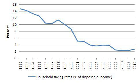Decreasing Household Savings Rate in Japan