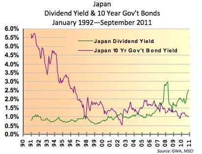 Divergence of Dividend Yields and Bond Yields