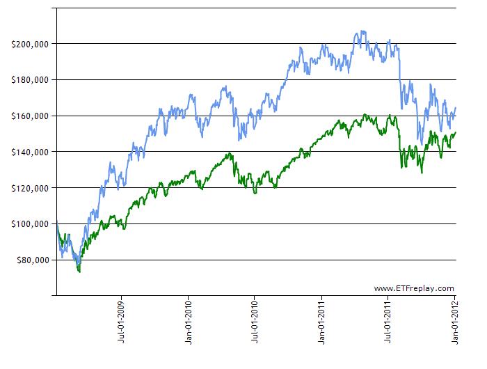 Three Year Growth of $100,00 VWO (blue) vit (green)